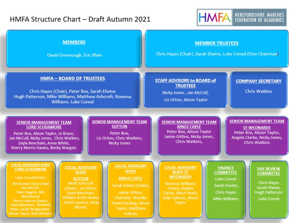 HMFA structure chart Academic Autums 2021 colour